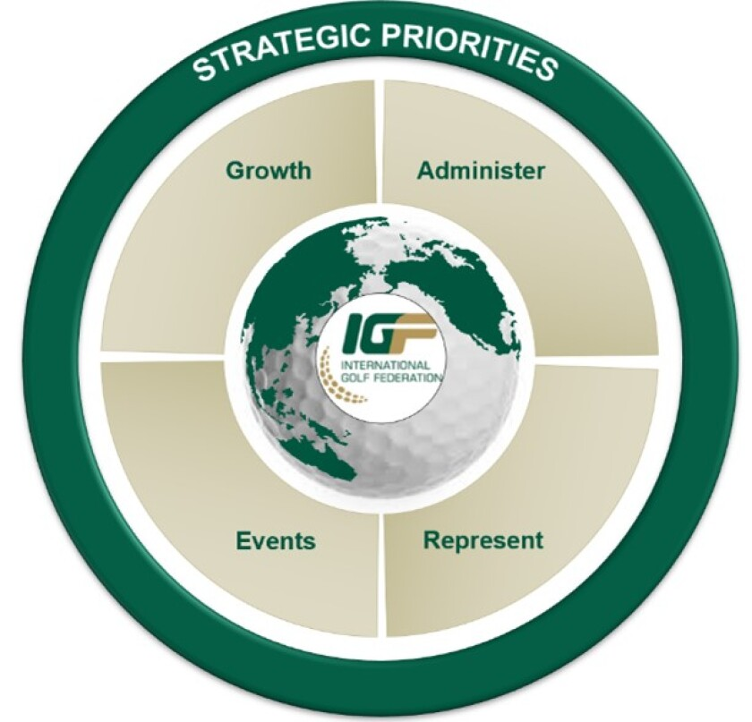 IGF Strategic priorities graphic 2 round