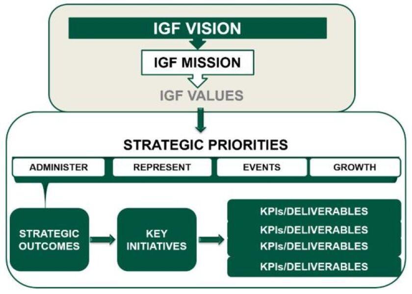 IGF Strategic priorites graphic 1